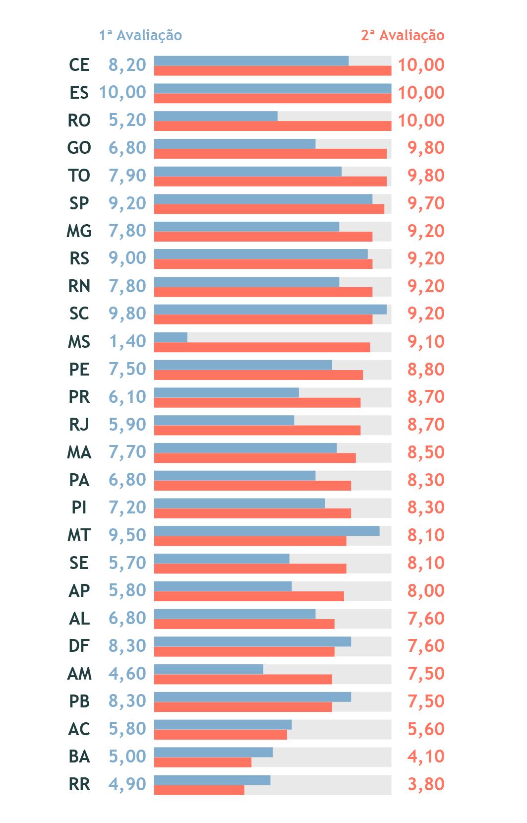indice-transparencia-media-estadual-comparacao.png